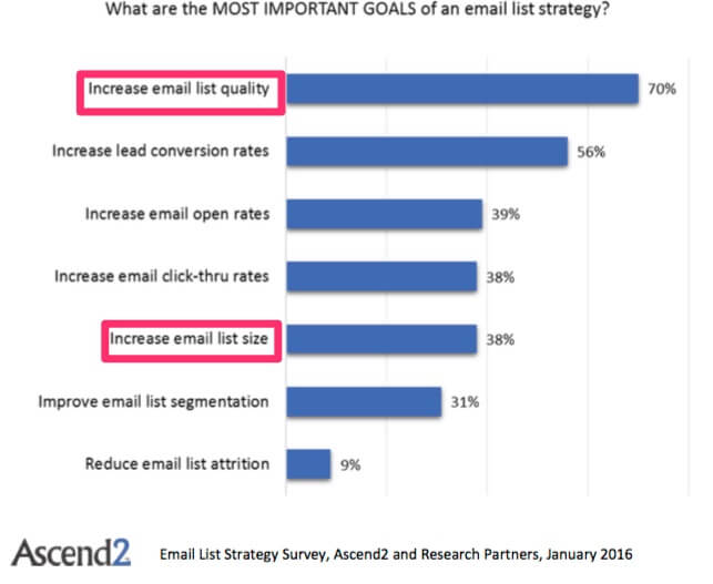 email list quality vs size