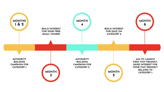 6 Month Plan to create content effectively